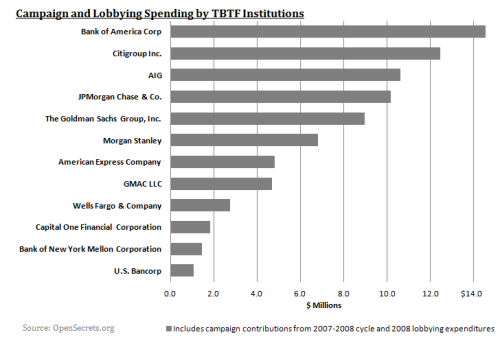 TBTF Institutions- Campaign and Lobbying Spending