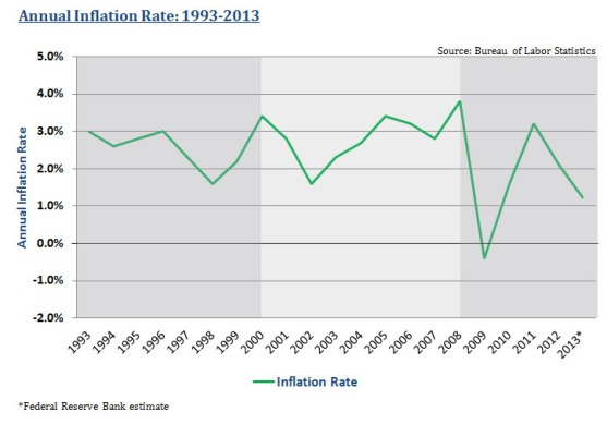 Annual Inflation Rate, 1993-2013