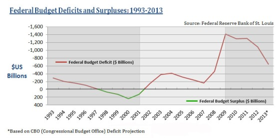 Federal Deficits and Surpluses